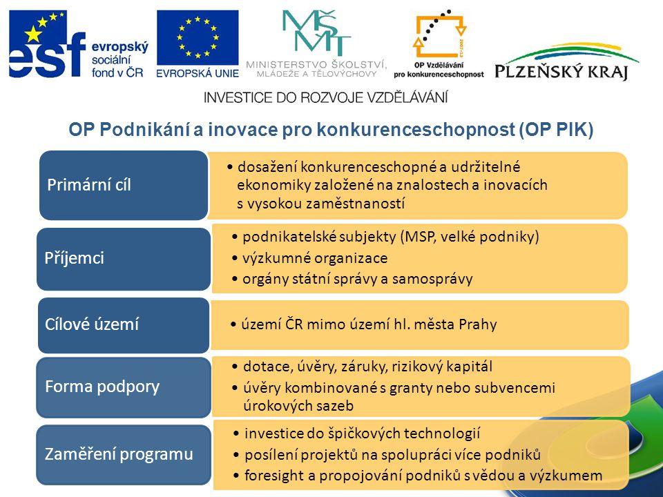 OP Podnikání a inovace pro konkurenceschopnost (OP PIK) dosažení konkurenceschopné a udržitelné ekonomiky založené na znalostech a inovacích s vysokou zaměstnaností Primární cíl podnikatelské subjekty (MSP, velké podniky) výzkumné organizace orgány státní správy a samosprávy Příjemci území ČR mimo území hl.