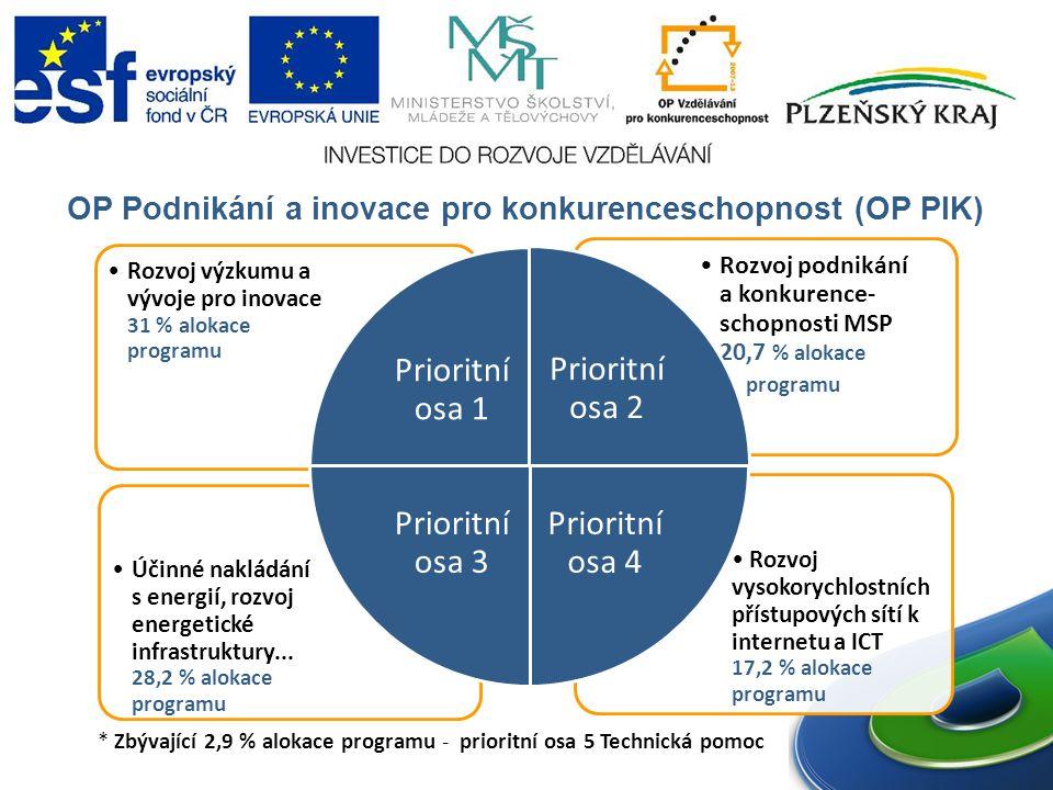 OP Podnikání a inovace pro konkurenceschopnost (OP PIK) Rozvoj vysokorychlostních přístupových sítí k internetu a ICT 17,2 % alokace programu Účinné nakládání s energií, rozvoj energetické infrastruktury...