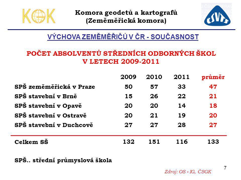 7 VÝCHOVA ZEMĚMĚŘIČŮ V ČR - SOUČASNOST Zdroj: OS - IG, ČSGK POČET ABSOLVENTŮ STŘEDNÍCH ODBORNÝCH ŠKOL V LETECH 2009-2011 200920102011průměr SPŠ zeměmě