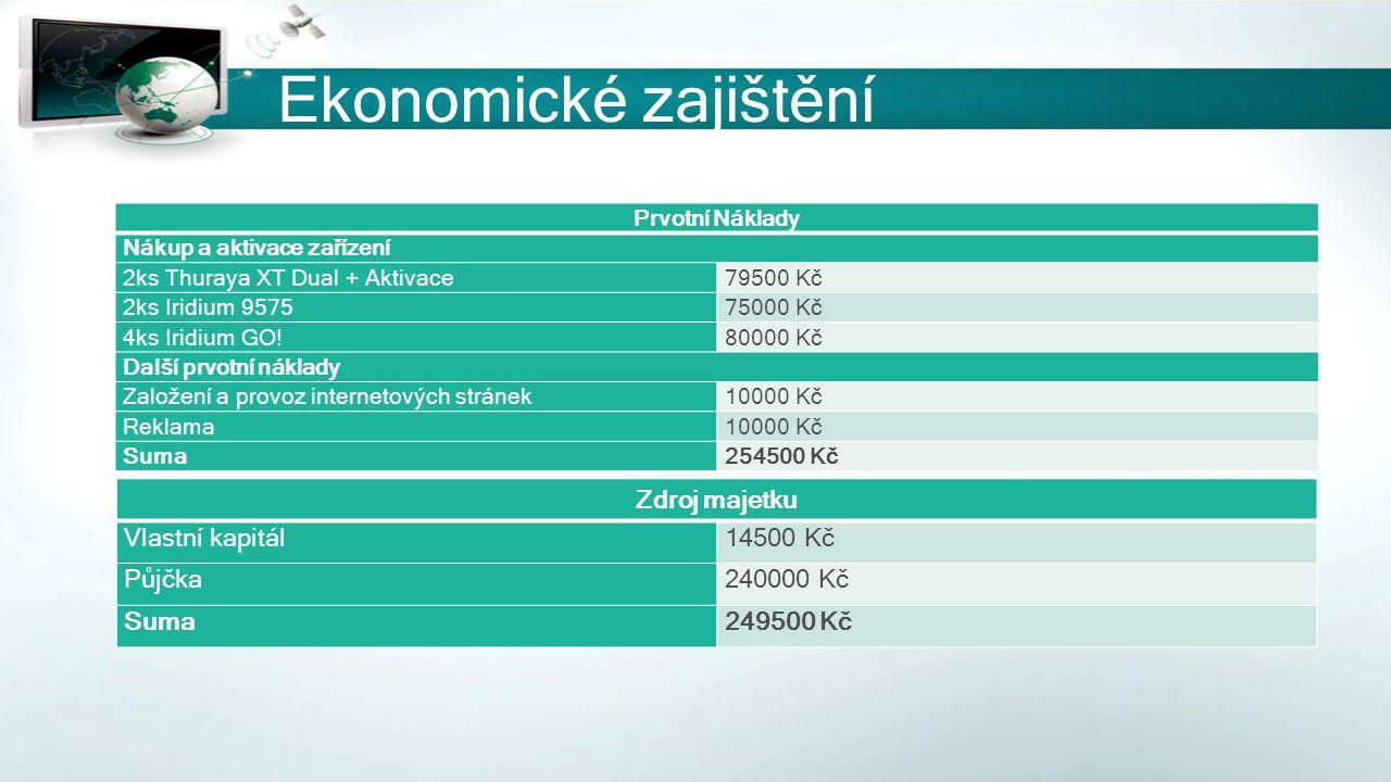 Ekonomické zajištění Prvotní Náklady Nákup a aktivace zařízení 2ks Thuraya XT Dual + Aktivace79500 Kč 2ks Iridium 957575000 Kč 4ks Iridium GO!80000 Kč