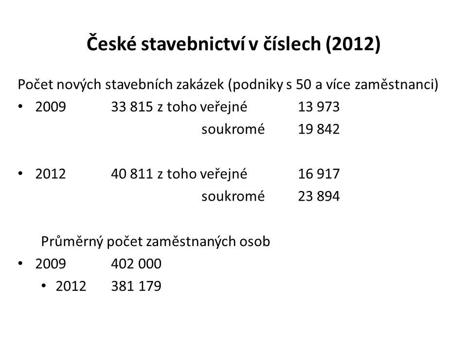 České stavebnictví v číslech (2012) Počet nových stavebních zakázek (podniky s 50 a více zaměstnanci) 200933 815 z toho veřejné 13 973 soukromé19 842