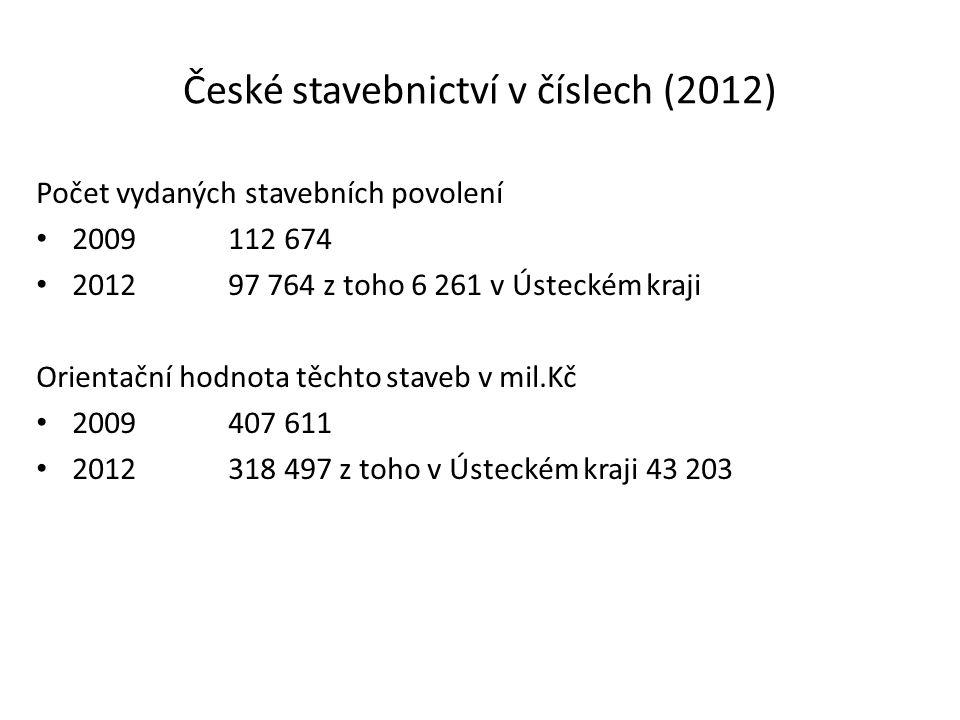 České stavebnictví v číslech (2012) Počet vydaných stavebních povolení 2009112 674 201297 764 z toho 6 261 v Ústeckém kraji Orientační hodnota těchto
