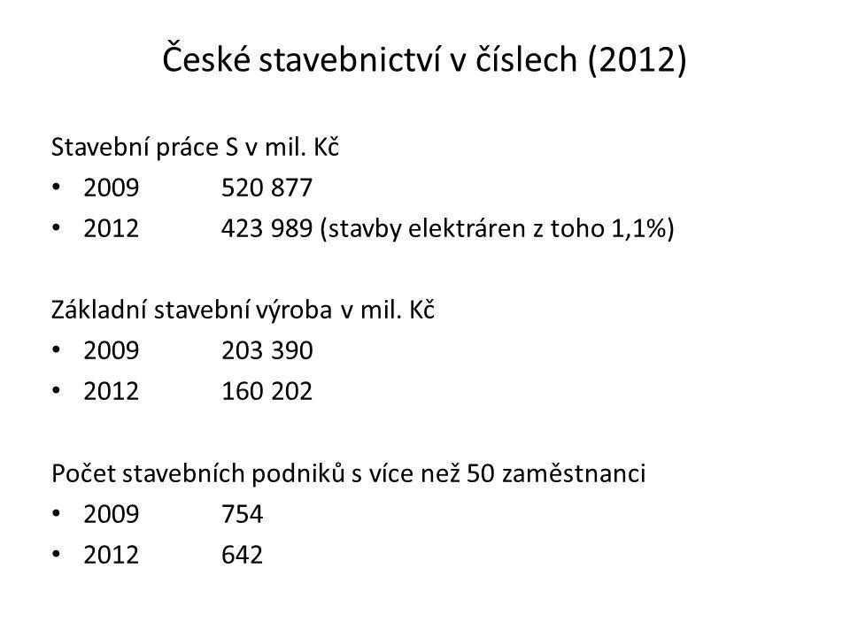 České stavebnictví v číslech (2012) Stavební práce S v mil. Kč 2009520 877 2012423 989 (stavby elektráren z toho 1,1%) Základní stavební výroba v mil.