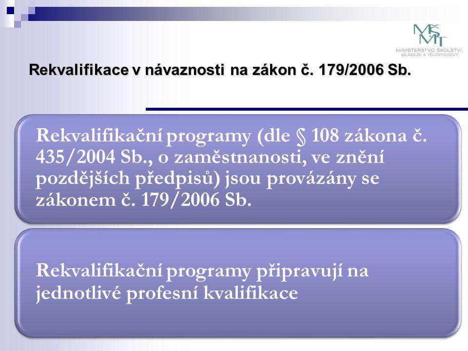 Rekvalifikace v návaznosti na zákon č. 179/2006 Sb. Rekvalifikační programy (dle § 108 zákona č. 435/2004 Sb., o zaměstnanosti, ve znění pozdějších př