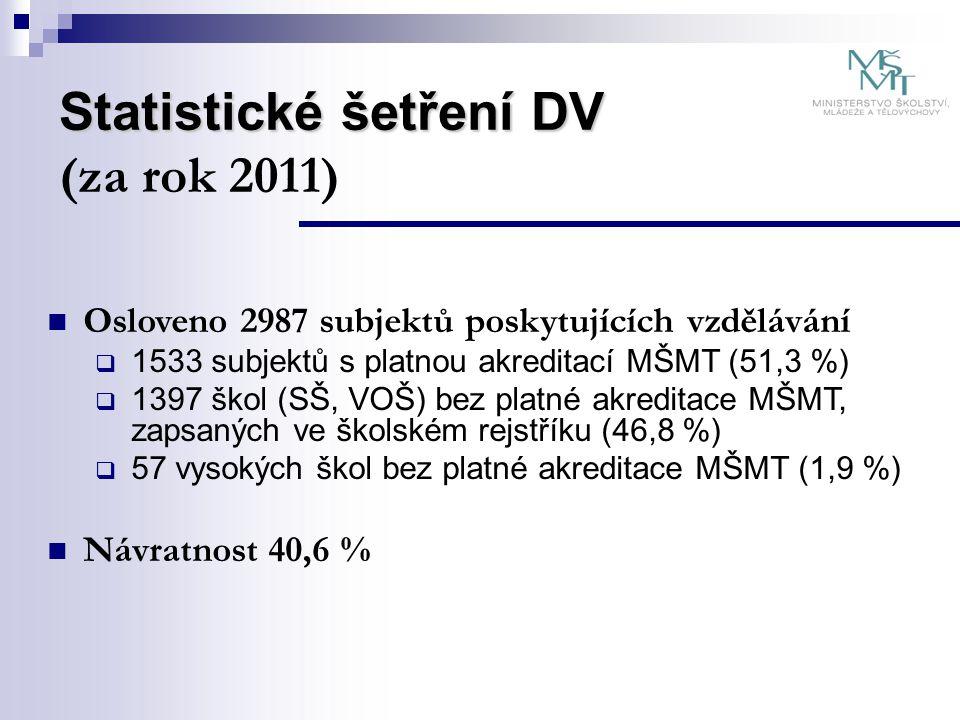 Statistické šetření DV Statistické šetření DV (za rok 2011) Osloveno 2987 subjektů poskytujících vzdělávání  1533 subjektů s platnou akreditací MŠMT