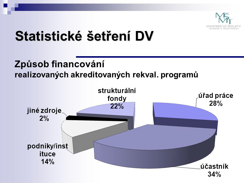 Statistické šetření DV Způsob financování realizovaných akreditovaných rekval. programů