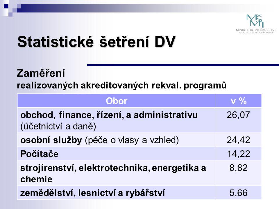 Statistické šetření DV Zaměření realizovaných akreditovaných rekval. programů Oborv % obchod, finance, řízení, a administrativu (účetnictví a daně) 26