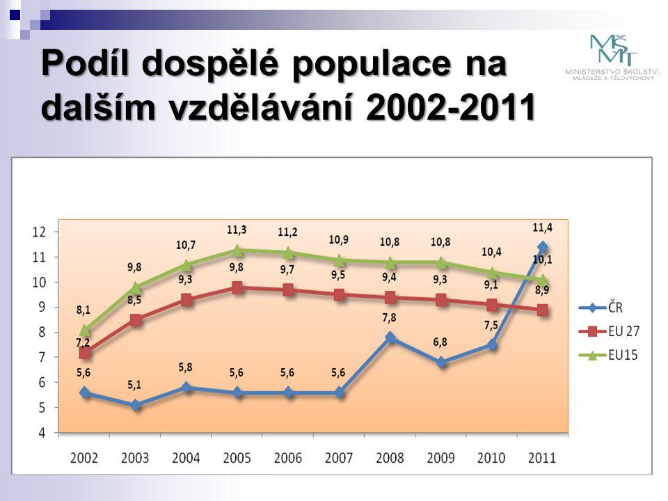 Situace v ČR na poli dalšího vzdělávání  snižující se počet nastupujících do středního vzdělávání - hrozba uzavírání některých oborů  nedostatek kvalifikované pracovní síly – zejména v technických oborech na úrovni vyučení  malé zapojení dospělých do dalšího vzdělávání  veřejnost ČR není systematicky informována ani motivována k DV, ani k zapojení se do procesů uznávání