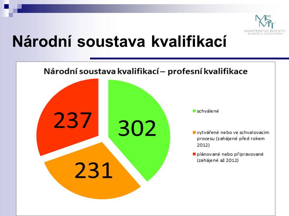 Rekvalifikace v návaznosti na zákon č.179/2006 Sb.