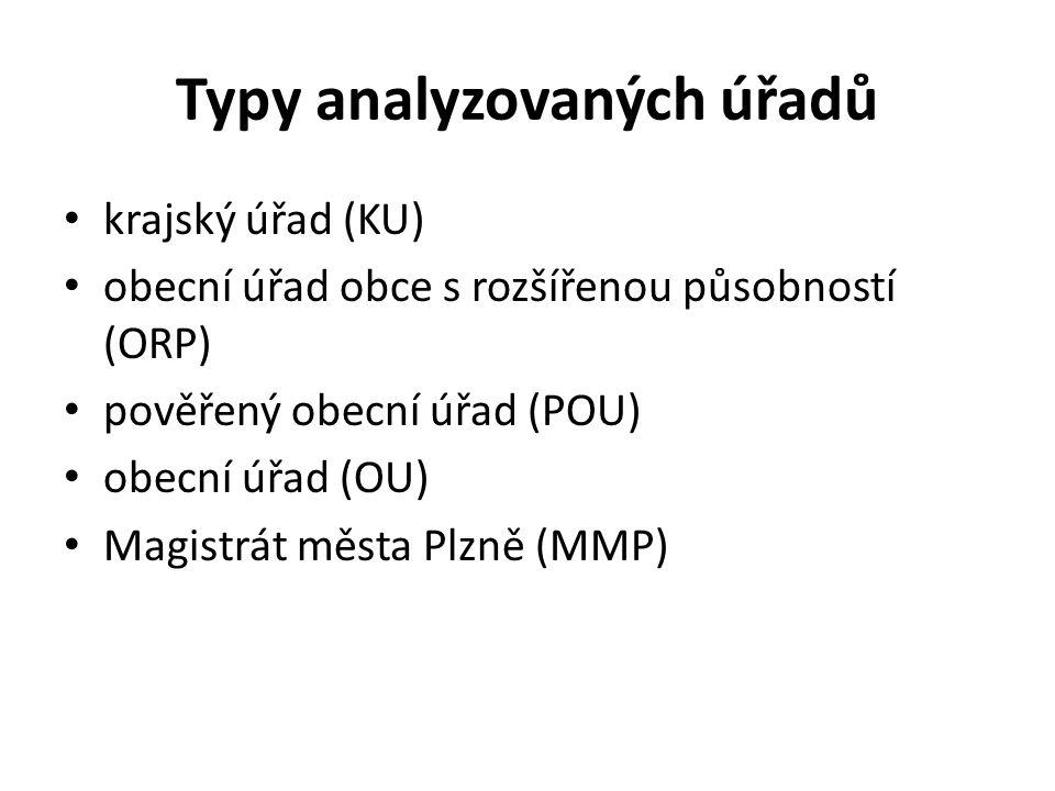 Typy analyzovaných úřadů krajský úřad (KU) obecní úřad obce s rozšířenou působností (ORP) pověřený obecní úřad (POU) obecní úřad (OU) Magistrát města Plzně (MMP)