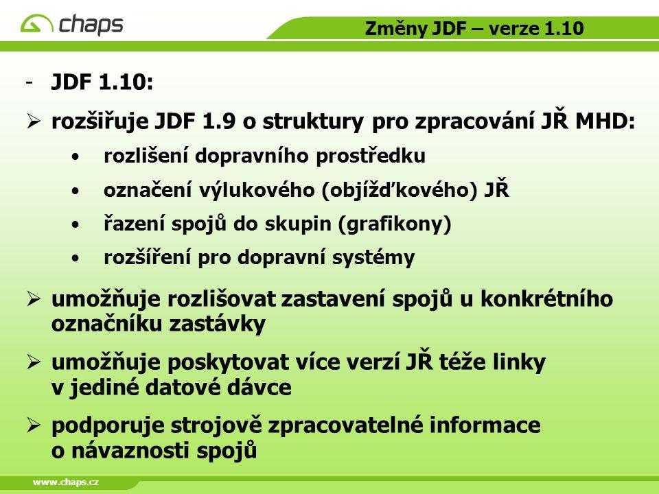 www.chaps.cz Změny JDF – verze 1.10 JDF 1.10:  rozšiřuje JDF 1.9 o struktury pro zpracování JŘ MHD: rozlišení dopravního prostředku označení výlukov