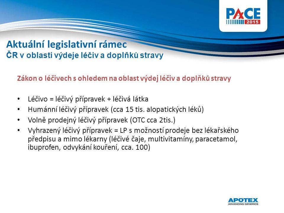 Zákon o léčivech s ohledem na oblast výdej léčiv a doplňků stravy Léčivo = léčivý přípravek + léčivá látka Humánní léčivý přípravek (cca 15 tis. alopa