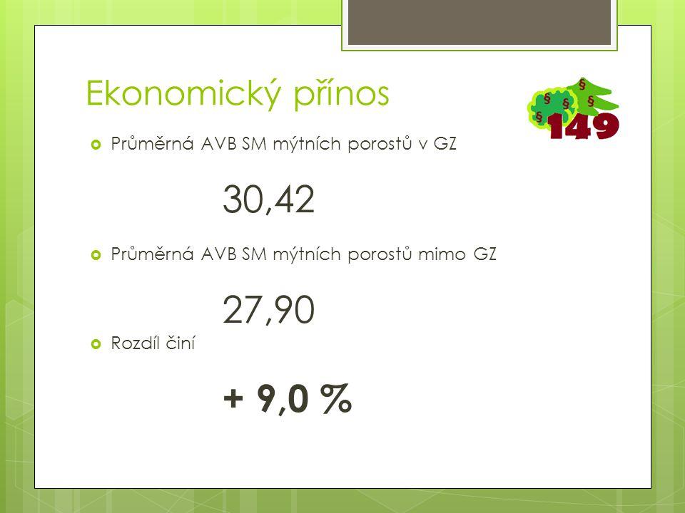  Průměrná AVB SM mýtních porostů v GZ 30,42  Průměrná AVB SM mýtních porostů mimo GZ 27,90  Rozdíl činí + 9,0 % Ekonomický přínos
