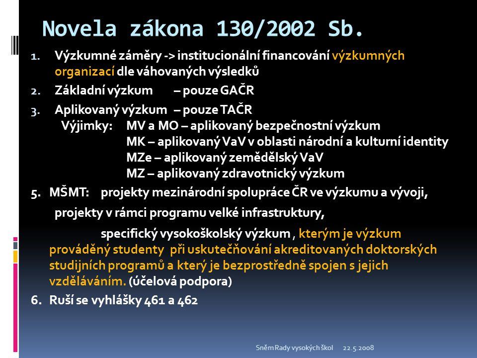 Novela zákona 130/2002 Sb. 22.5.2008Sněm Rady vysokých škol 1.