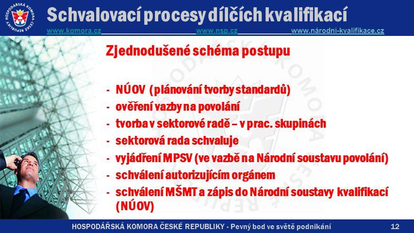 Schvalovací procesy dílčích kvalifikací www.komora.cz www.nsp.cz www.národní-kvalifikace.cz www.komora.czwww.nsp.cz Zjednodušené schéma postupu -NÚOV (plánování tvorby standardů) -ověření vazby na povolání -tvorba v sektorové radě – v prac.