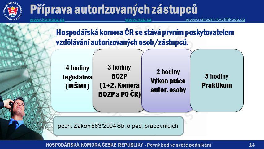 HOSPODÁŘSKÁ KOMORA ČESKÉ REPUBLIKY - Pevný bod ve světě podnikání Příprava autorizovaných zástupců www.komora.cz www.nsp.cz www.národní-kvalifikace.cz www.komora.czwww.nsp.cz 14 Hospodářská komora ČR se stává prvním poskytovatelem vzdělávání autorizovaných osob/zástupců.