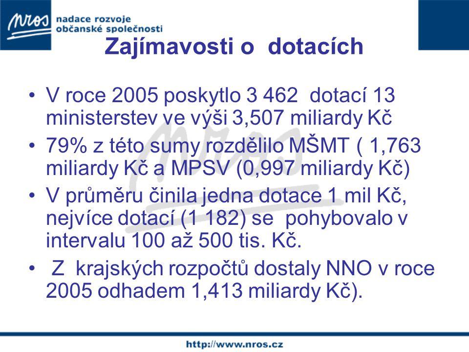 Zajímavosti o dotacích V roce 2005 poskytlo 3 462 dotací 13 ministerstev ve výši 3,507 miliardy Kč 79% z této sumy rozdělilo MŠMT ( 1,763 miliardy Kč a MPSV (0,997 miliardy Kč) V průměru činila jedna dotace 1 mil Kč, nejvíce dotací (1 182) se pohybovalo v intervalu 100 až 500 tis.
