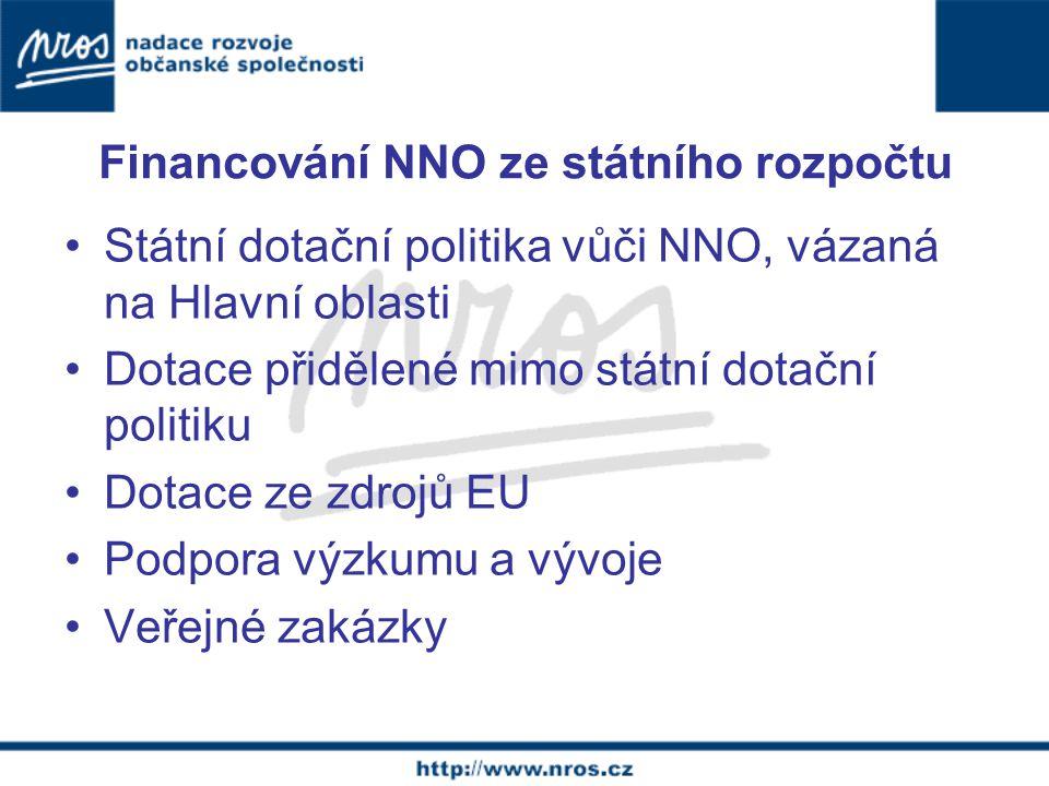 Financování NNO ze státního rozpočtu Státní dotační politika vůči NNO, vázaná na Hlavní oblasti Dotace přidělené mimo státní dotační politiku Dotace ze zdrojů EU Podpora výzkumu a vývoje Veřejné zakázky