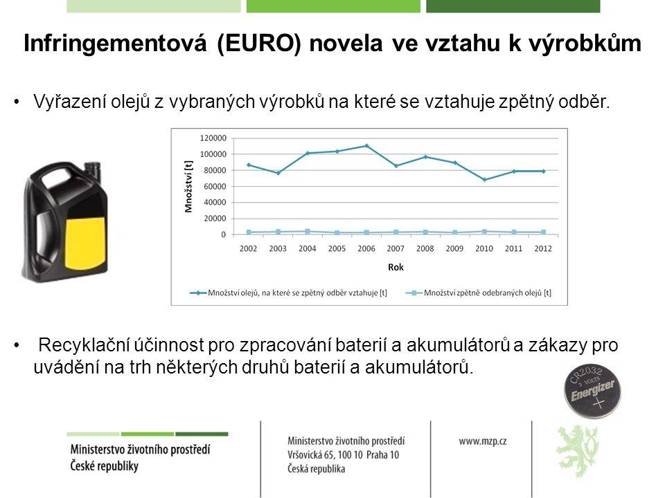 Infringementová (EURO) novela ve vztahu k výrobkům Vyřazení olejů z vybraných výrobků na které se vztahuje zpětný odběr. Recyklační účinnost pro zprac