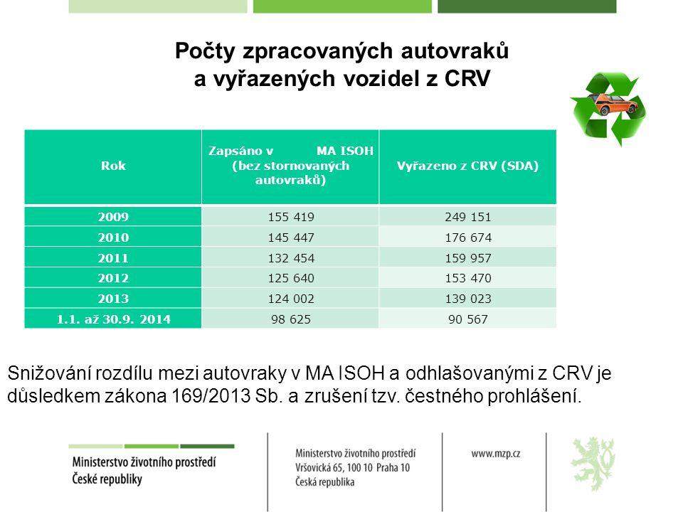 Počty zpracovaných autovraků a vyřazených vozidel z CRV Rok Zapsáno v MA ISOH (bez stornovaných autovraků) Vyřazeno z CRV (SDA) 2009155 419249 151 201
