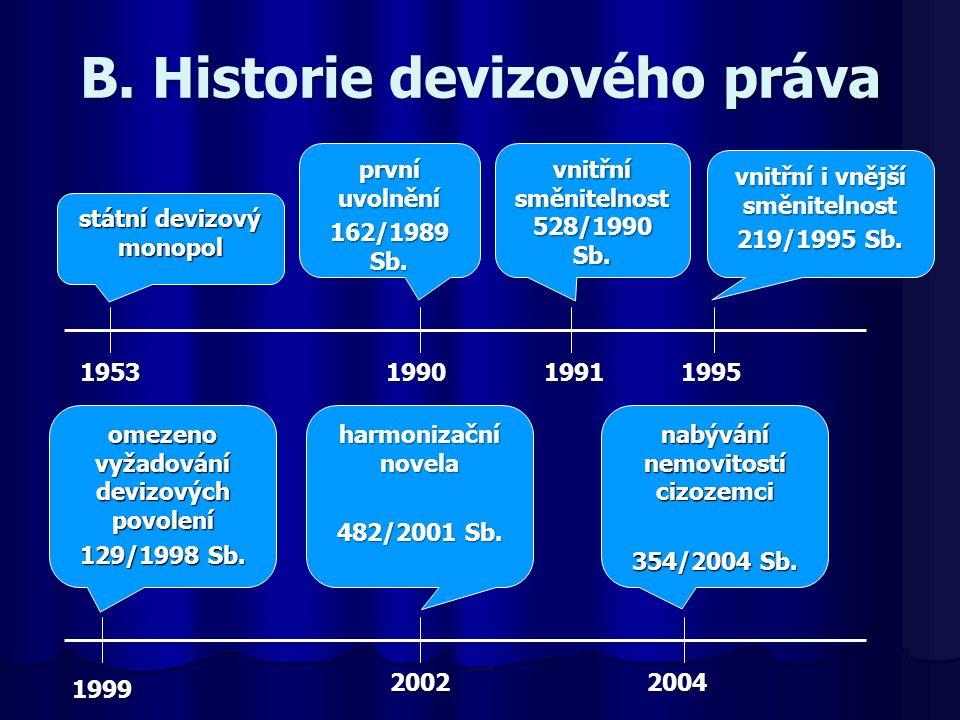 1953 státní devizový monopol 19901991 vnitřní směnitelnost 528/1990 Sb. první uvolnění 162/1989 Sb. 1995 vnitřní i vnější směnitelnost 219/1995 Sb. 20