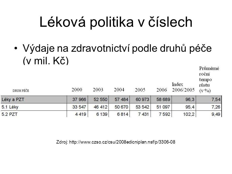 Léková politika v číslech Výdaje na zdravotnictví podle druhů péče (v mil. Kč) Zdroj: http://www.czso.cz/csu/2008edicniplan.nsf/p/3306-08