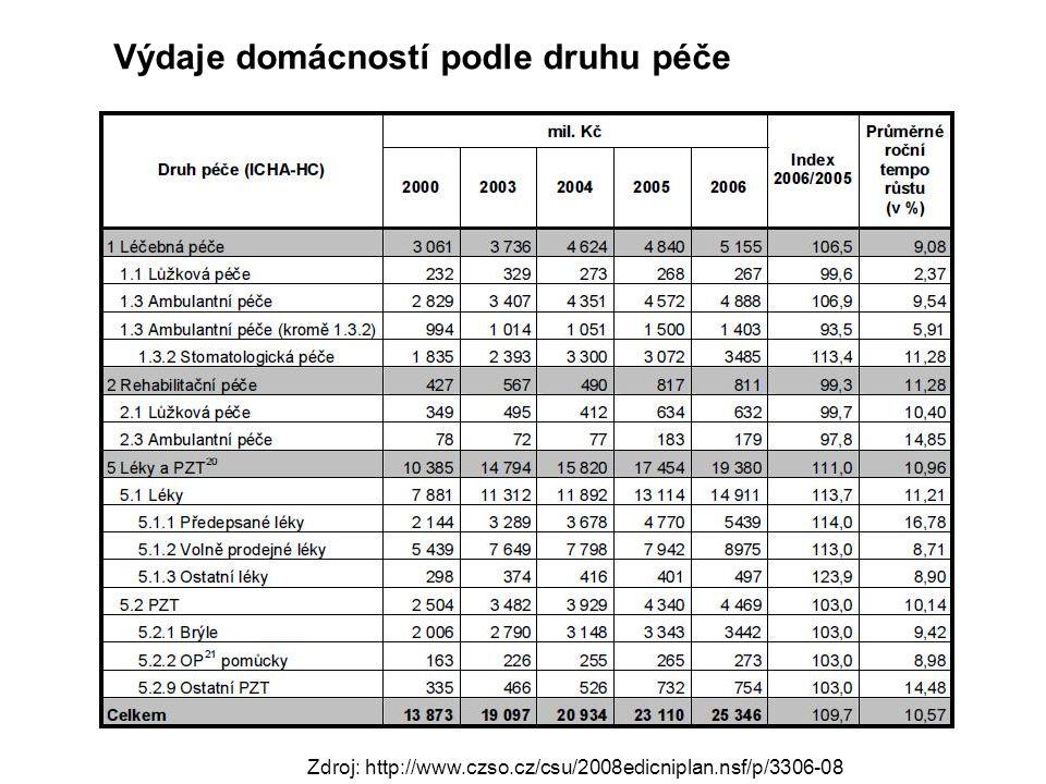 Výdaje domácností podle druhu péče
