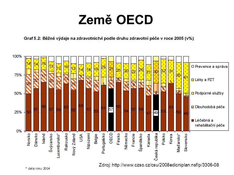 Země OECD