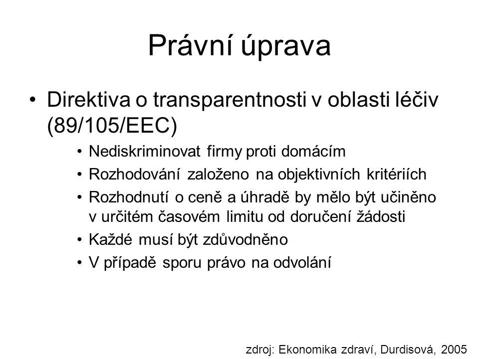 Právní úprava Direktiva o transparentnosti v oblasti léčiv (89/105/EEC) Nediskriminovat firmy proti domácím Rozhodování založeno na objektivních krité