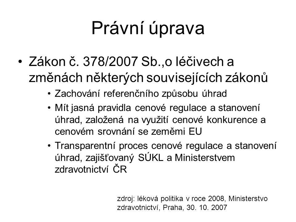 Právní úprava Zákon č. 378/2007 Sb.,o léčivech a změnách některých souvisejících zákonů Zachování referenčního způsobu úhrad Mít jasná pravidla cenové