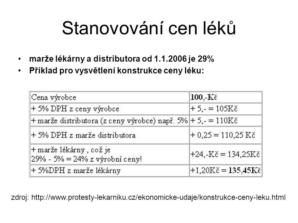 Stanovování cen léků marže lékárny a distributora od 1.1.2006 je 29% Příklad pro vysvětlení konstrukce ceny léku: zdroj: http://www.protesty-lekarniku