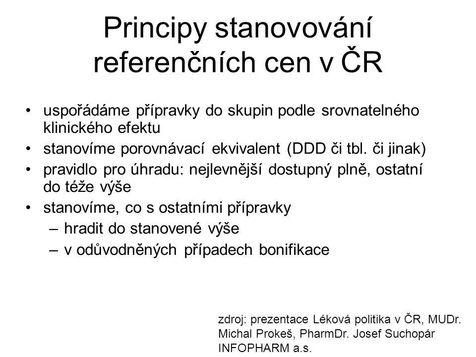 Principy stanovování referenčních cen v ČR uspořádáme přípravky do skupin podle srovnatelného klinického efektu stanovíme porovnávací ekvivalent (DDD