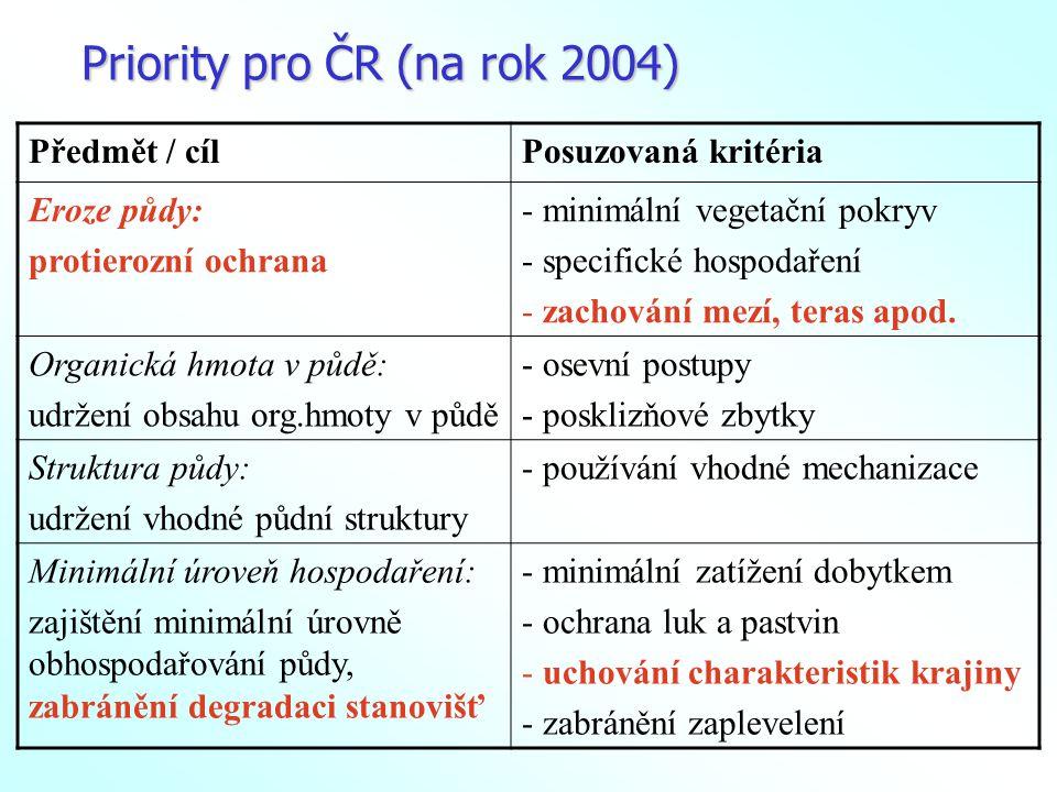 Protierozní opatření (minimální požadavky) nařízení vlády č.