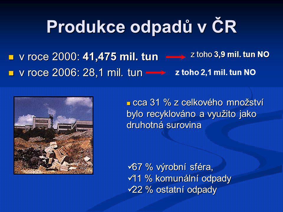 Produkce odpadů v ČR v roce 2000: 41,475 mil. tun v roce 2000: 41,475 mil. tun v roce 2006: 28,1 mil. tun v roce 2006: 28,1 mil. tun z toho 3,9 mil. t