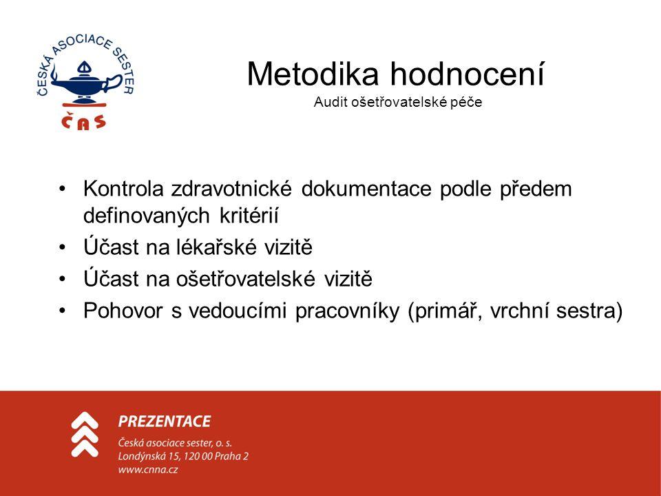 Metodika hodnocení Audit ošetřovatelské péče Kontrola zdravotnické dokumentace podle předem definovaných kritérií Účast na lékařské vizitě Účast na oš