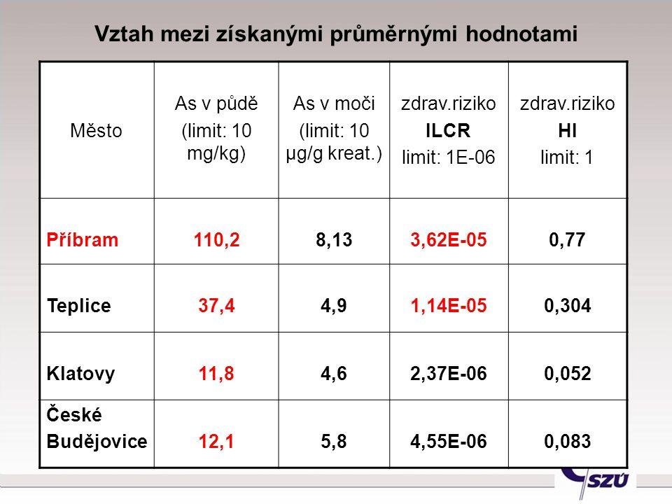 Vztah mezi získanými průměrnými hodnotami Město As v půdě (limit: 10 mg/kg) As v moči (limit: 10 μg/g kreat.) zdrav.riziko ILCR limit: 1E-06 zdrav.riz