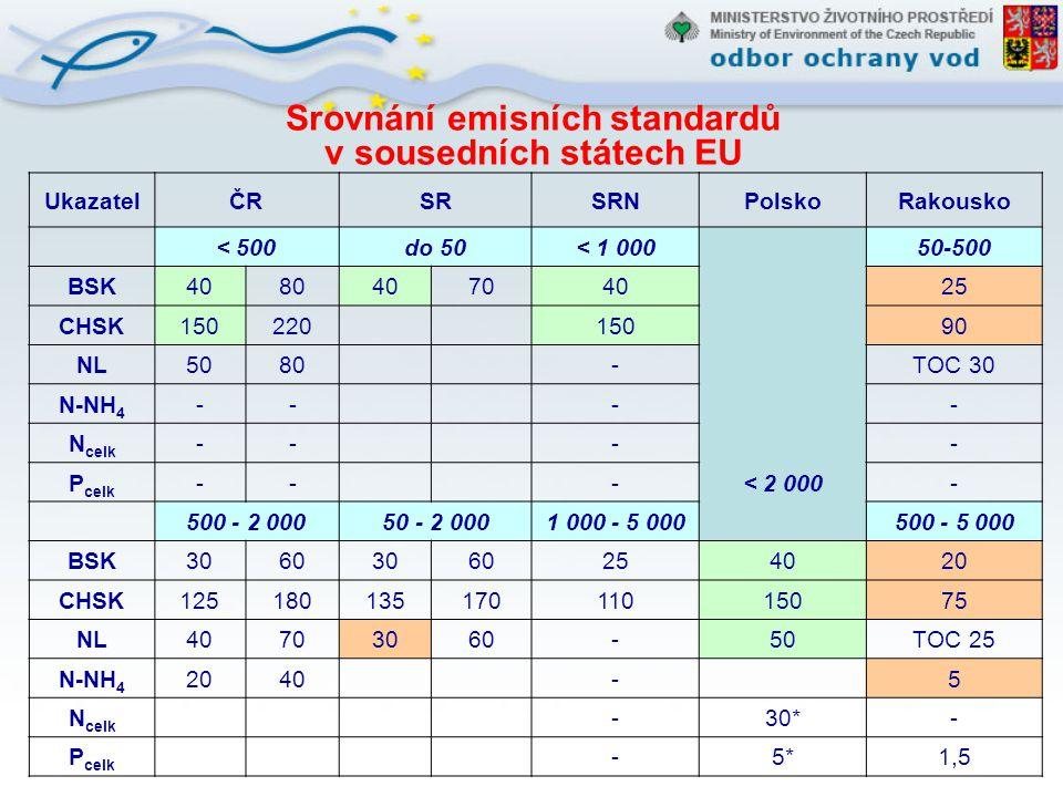 Srovnání emisních standardů v sousedních státech EU UkazatelČRSRSRNPolskoRakousko < 500do 50< 1 000 < 2 000 50-500 BSK408040704025 CHSK150220 15090 NL