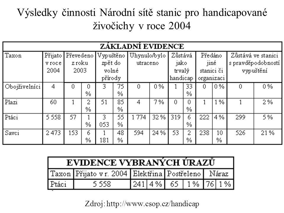 Výsledky činnosti Národní sítě stanic pro handicapované živočichy v roce 2004 Zdroj: http://www.csop.cz/handicap
