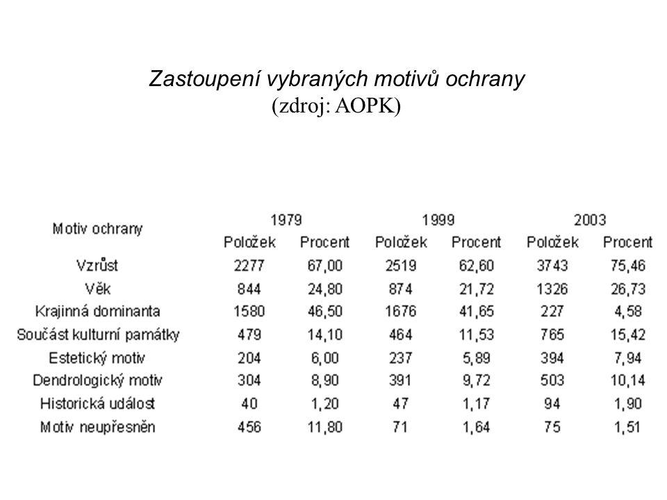 Zastoupení vybraných motivů ochrany (zdroj: AOPK)