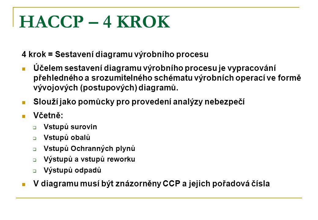 HACCP – 4 KROK 4 krok = Sestavení diagramu výrobního procesu Účelem sestavení diagramu výrobního procesu je vypracování přehledného a srozumitelného schématu výrobních operací ve formě vývojových (postupových) diagramů.