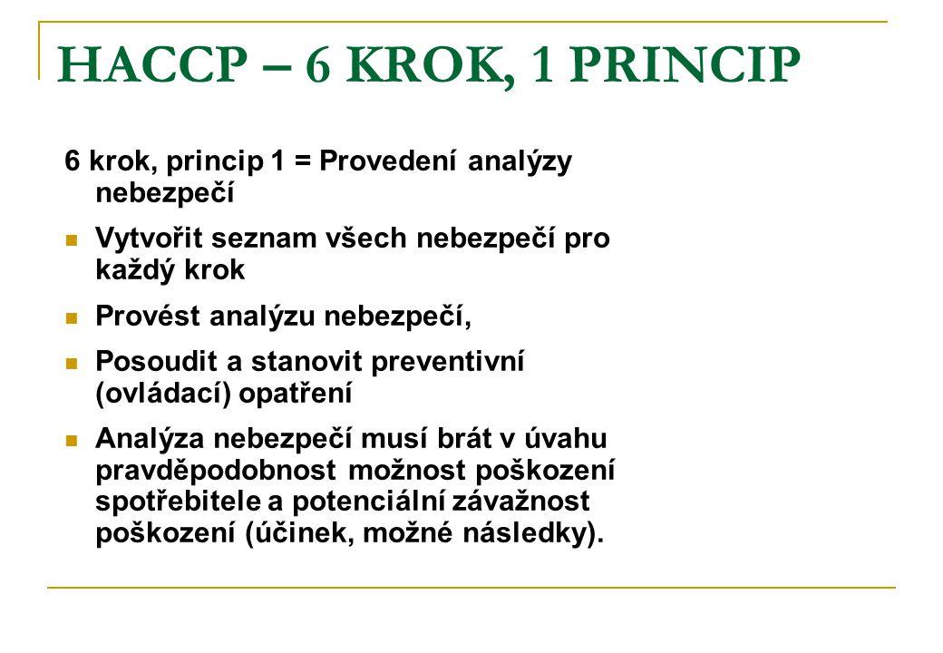 HACCP – 6 KROK, 1 PRINCIP 6 krok, princip 1 = Provedení analýzy nebezpečí Vytvořit seznam všech nebezpečí pro každý krok Provést analýzu nebezpečí, Posoudit a stanovit preventivní (ovládací) opatření Analýza nebezpečí musí brát v úvahu pravděpodobnost možnost poškození spotřebitele a potenciální závažnost poškození (účinek, možné následky).