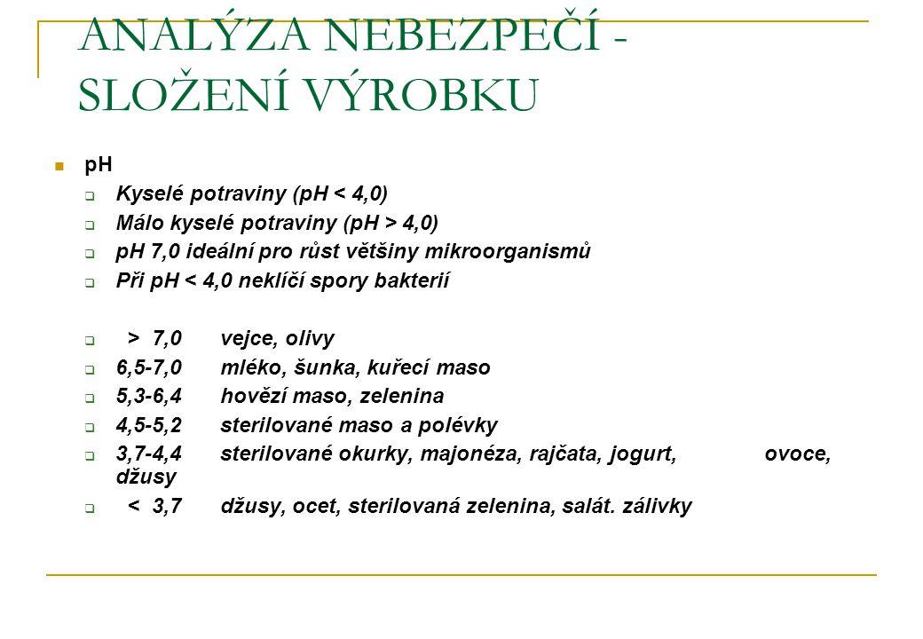ANALÝZA NEBEZPEČÍ - SLOŽENÍ VÝROBKU pH  Kyselé potraviny (pH < 4,0)  Málo kyselé potraviny (pH > 4,0)  pH 7,0 ideální pro růst většiny mikroorganismů  Při pH < 4,0 neklíčí spory bakterií  > 7,0vejce, olivy  6,5-7,0mléko, šunka, kuřecí maso  5,3-6,4hovězí maso, zelenina  4,5-5,2sterilované maso a polévky  3,7-4,4sterilované okurky, majonéza, rajčata, jogurt, ovoce, džusy  < 3,7džusy, ocet, sterilovaná zelenina, salát.