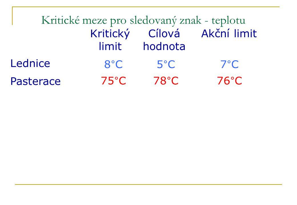 Kritické meze pro sledovaný znak - teplotu Akční limit 76°C 7°C Cílová hodnota 78°C 5°C Pasterace Lednice Kritický limit 75°C 8°C