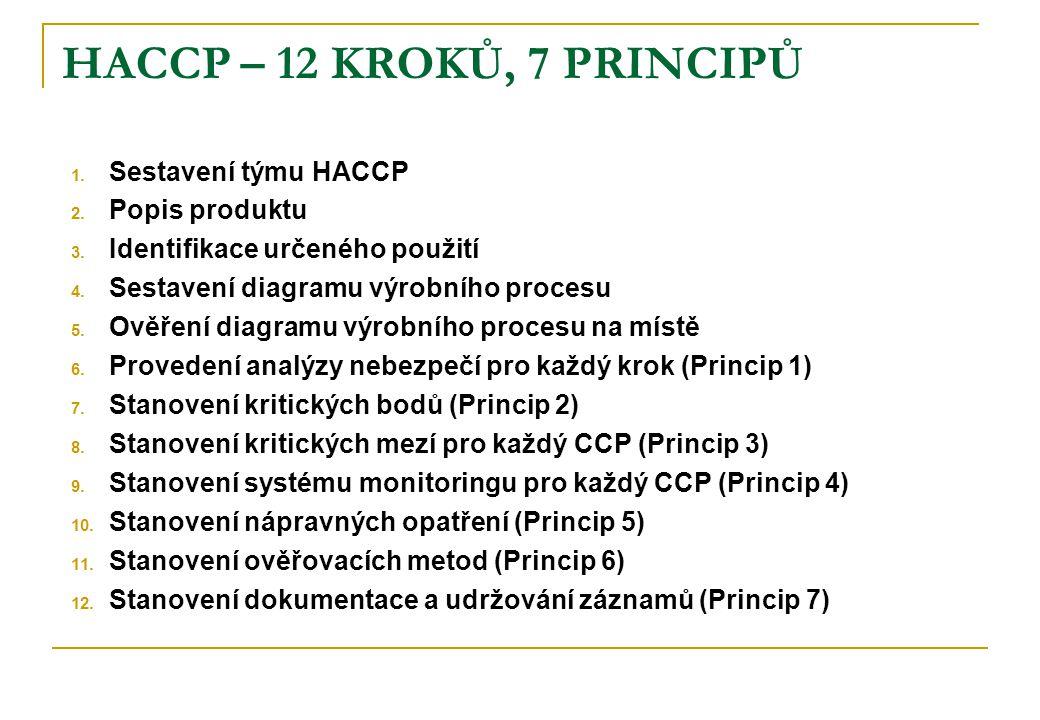 HACCP – 12 KROKŮ, 7 PRINCIPŮ 1. Sestavení týmu HACCP 2.
