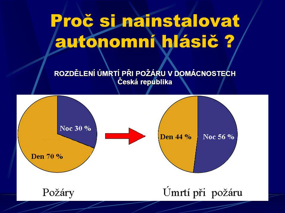 ROZDĚLENÍ ÚMRTÍ PŘI POŽÁRU V DOMÁCNOSTECH Česká republika Proč si nainstalovat autonomní hlásič ? ROZDĚLENÍ ÚMRTÍ PŘI POŽÁRU V DOMÁCNOSTECH Česká repu