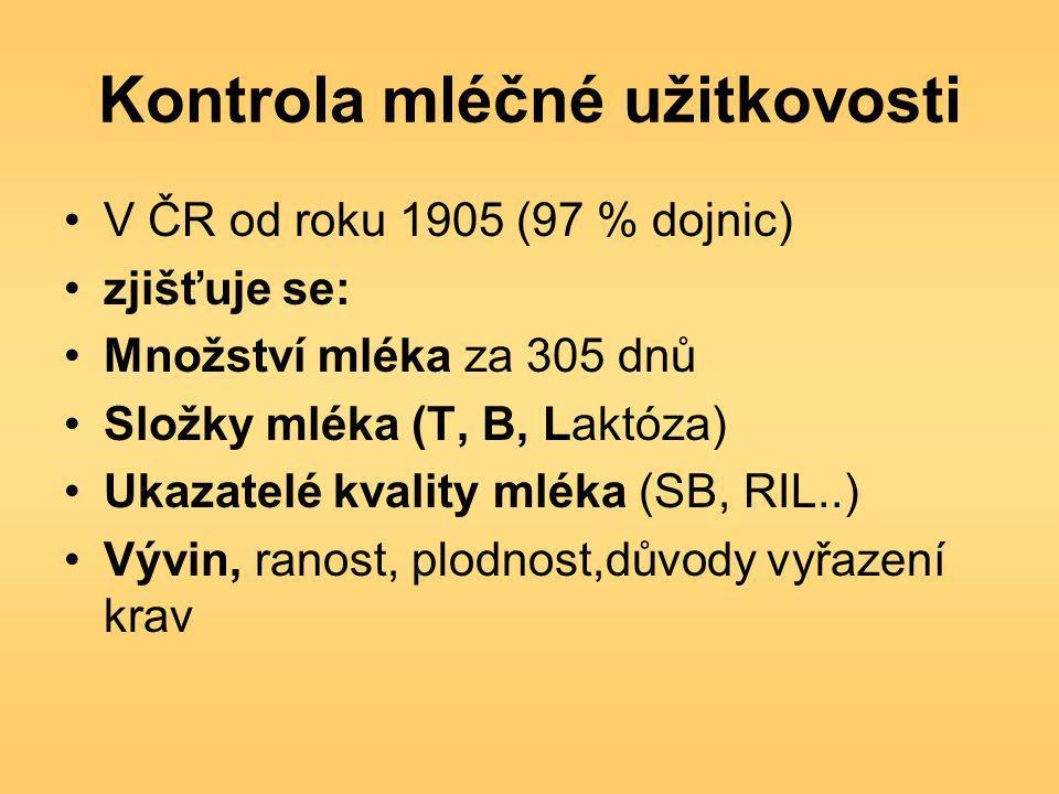 Kontrola mléčné užitkovosti V ČR od roku 1905 (97 % dojnic) zjišťuje se: Množství mléka za 305 dnů Složky mléka (T, B, Laktóza) Ukazatelé kvality mléka (SB, RIL..) Vývin, ranost, plodnost,důvody vyřazení krav