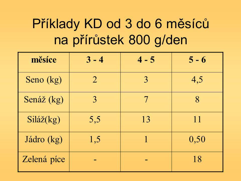 Příklady KD od 3 do 6 měsíců na přírůstek 800 g/den měsíce3 - 44 - 55 - 6 Seno (kg)234,5 Senáž (kg)378 Siláž(kg)5,51311 Jádro (kg)1,510,50 Zelená píce