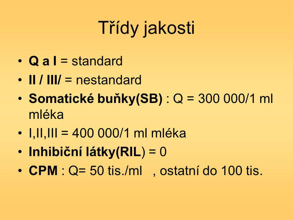 """Zpeněžování mléka odběry vzorků Mléko se odváží 1x denně, ráno (vyjímečně obden) Mlékárna-hodnocení kvality mléka prostřednictvím """"centrálních laboratoří CL zajišťují: svoz a odběr vzorků - Jakostní ukazatele, četnost odběrů - na základě dohody mezi dodavatelem a odběratelem (T,B,laktóza,S,tps, BMM) -Sledování ukazatelů kvality mléka, 2x měsíčně (CPM,mikrobiální čistota,RIL a PSB)"""