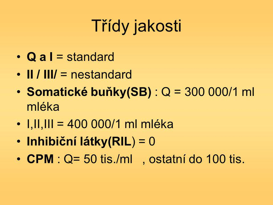 Třídy jakosti Q a I = standard II / III/ = nestandard Somatické buňky(SB) : Q = 300 000/1 ml mléka I,II,III = 400 000/1 ml mléka Inhibiční látky(RIL) = 0 CPM : Q= 50 tis./ml, ostatní do 100 tis.
