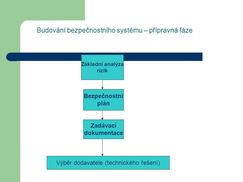 Budování bezpečnostního systému – přípravná fáze Základní analýza rizik Bezpečnostní plán Zadávací dokumentace Výběr dodavatele (technického řešení)